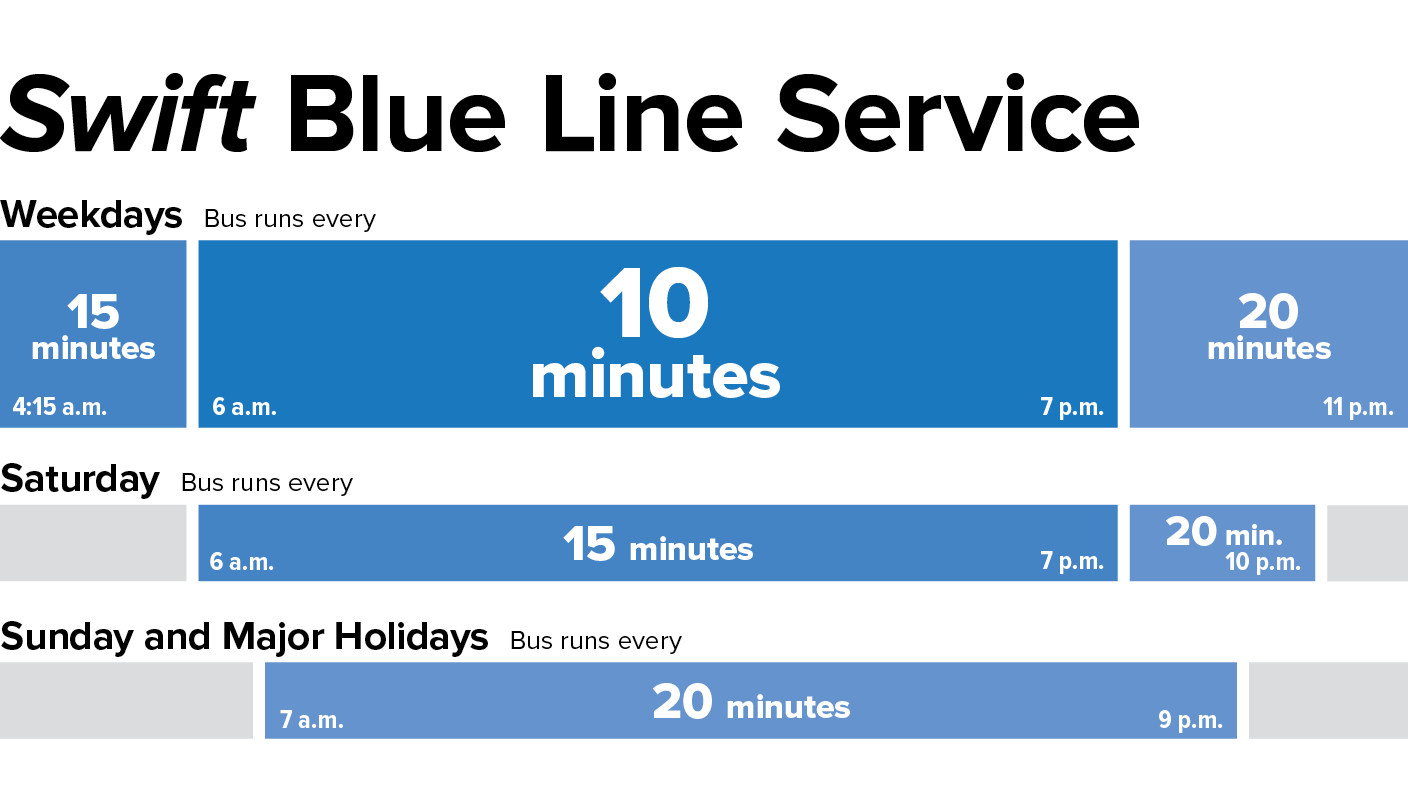 An infographic depicting Swift Blue Line service times. Buses are scheduled every 15 minutes between 4:15 and 6:00 a.m., every 10 minutes from 6:00 a.m. to 7:00 p.m., and every 20 minutes from 7:00 p.m. to 11:00 p.m. On Saturdays and Sundays, buses come every 20 minutes from 7:00 a.m. to 9:00 p.m.