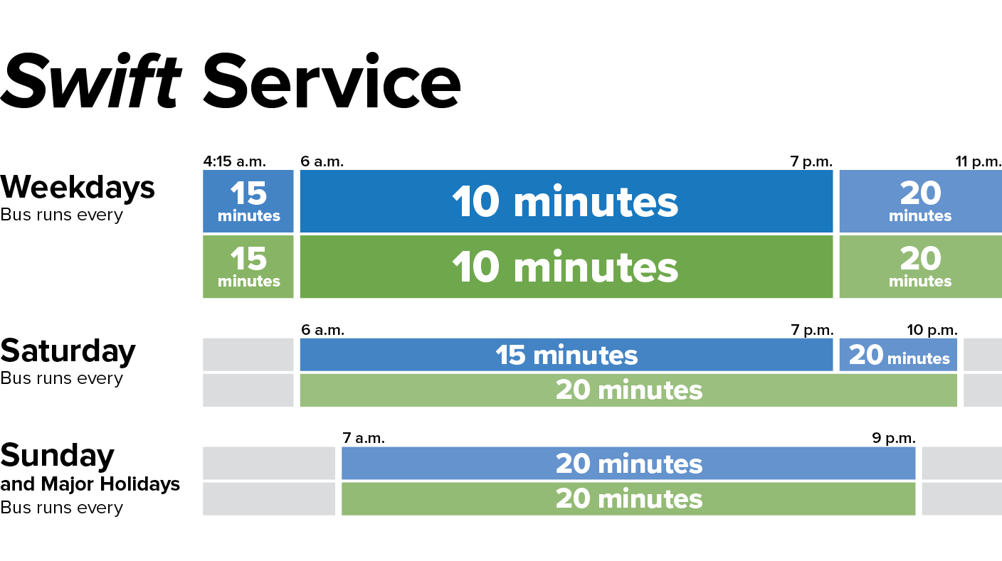 An infographic depicting Swift service times. At all Swift bus stops, buses are scheduled every 15 minutes between 4:15 and 6:00 a.m., every 10 minutes from 6:00 a.m. to 7:00 p.m., and every 20 minutes from 7:00 p.m. to 11:00 p.m. On Saturdays and Sundays, buses come every 20 minutes from 7:00 a.m. to 9:00 p.m.